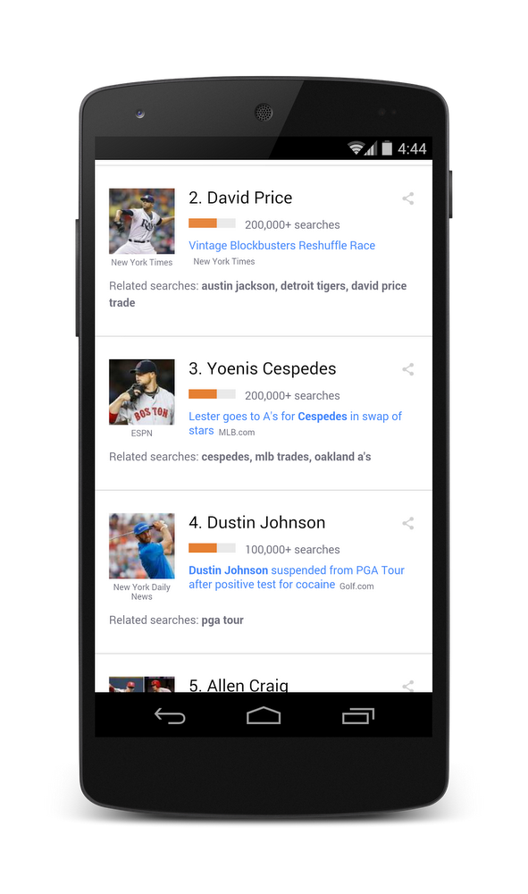 David Price search trends