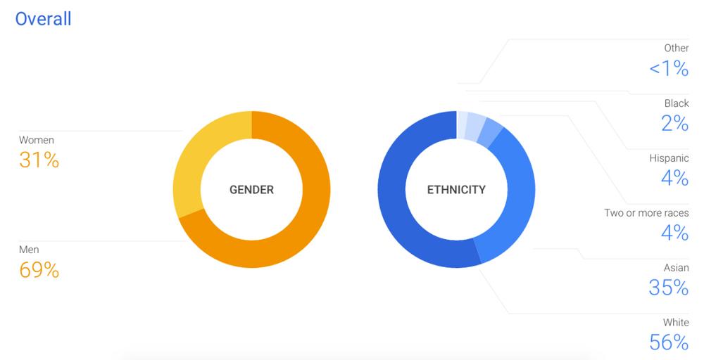 Diversity-Stats.png