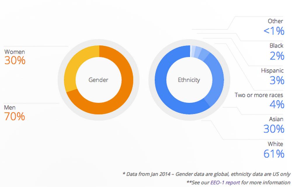 Diversity charts