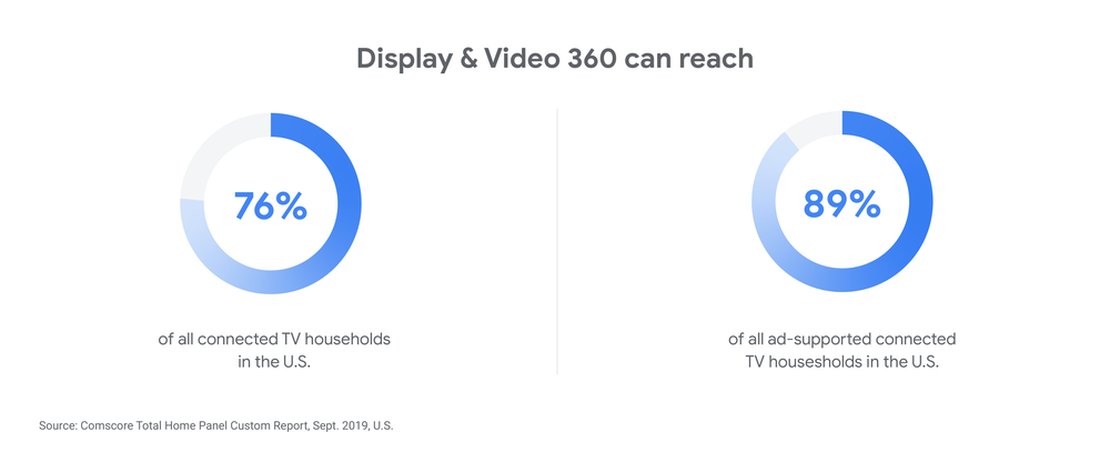 Get the reach of TV and the relevance of digital with Display & Video 360