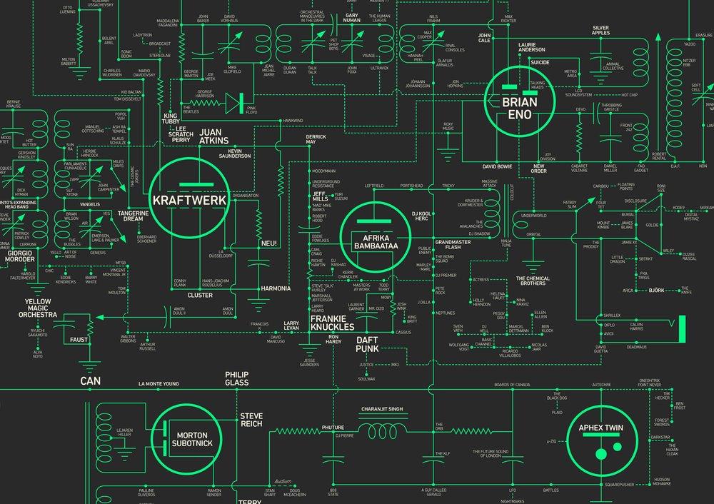 Music, Makers & Machines