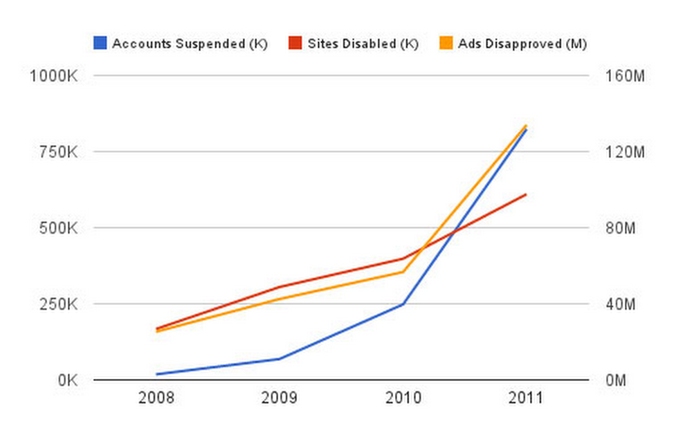 Fight against spam ads line graph