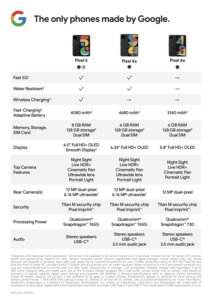 A chart compares the hardware and software features available between the Pixel 5, 5a with 5G, and 4a phones.