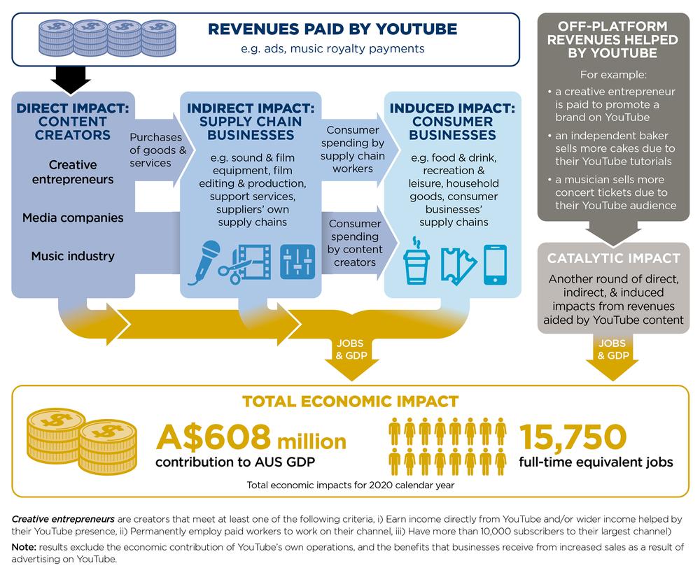 Flowchart of YouTube's economic impact in Australia