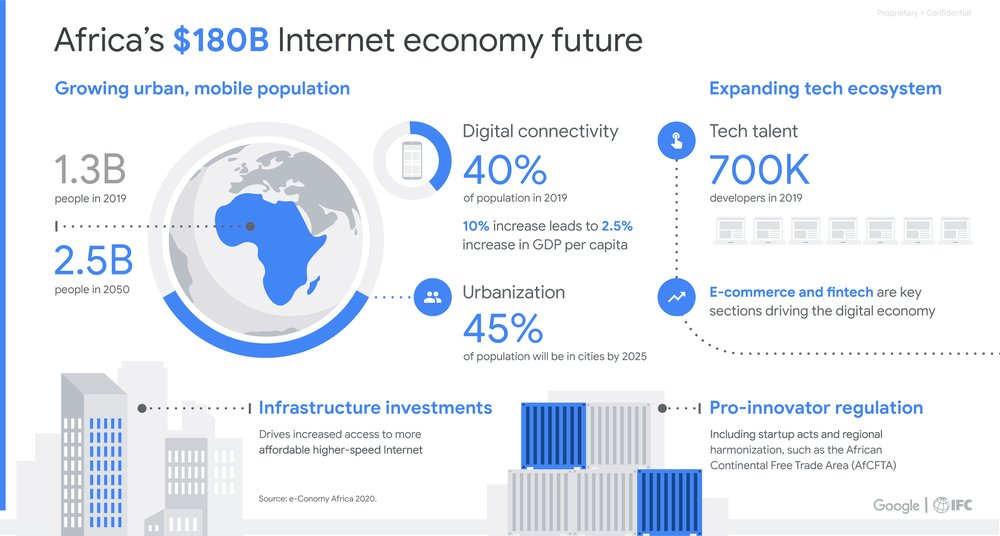 Infographic on Africa's internet economy