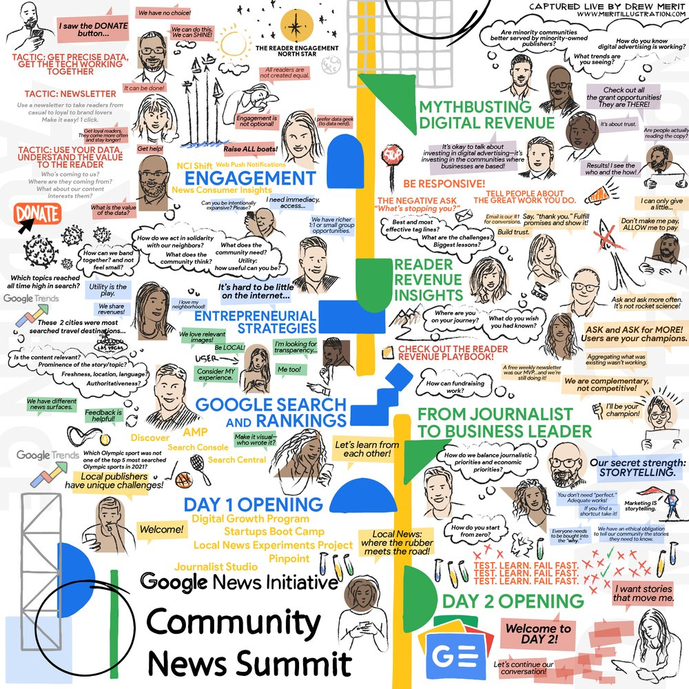 """An illustration of the GNI Community News Summit created by artist Drew Merit He drew fun cartoon-like images that captured two days of discussion on everything from Google Search and ranking to entrepreneurial strategies and from reader revenue insights to making the shift from being a journalist to a business leader.  The illustration also includes key quotes like """"engagement is not optional"""", """"tell people about the great work that you do"""", """"It's about trust"""", """"utility is the play"""", """"Test: Learn: Fail Fast"""", """"everybody needs to be bought into the why"""", and """"users are your champions."""" The illustration also shows images of people who took part over the two days: eg; Olivia Ma, Summit Host and GNI Director; Danny Sullivan, Google's Search Liaison; Megan Chan who helped organize the event and authored this blog post, Lance Knobel co-founder of Cityside; Mitra Kalita founder of URL Media; Sonny Giles, CEO of the Houston Defender Network; Liz Alarcon, founder of Pulso and more."""