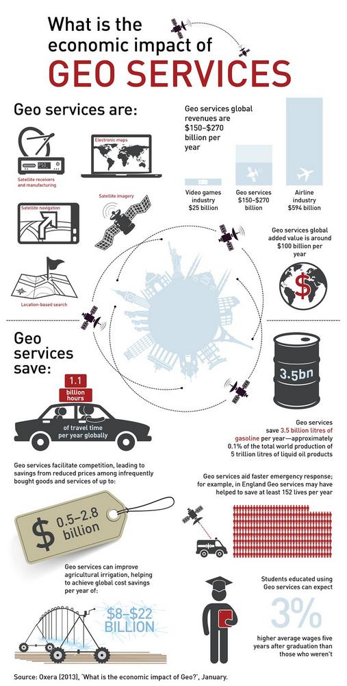 Geo Services infographic