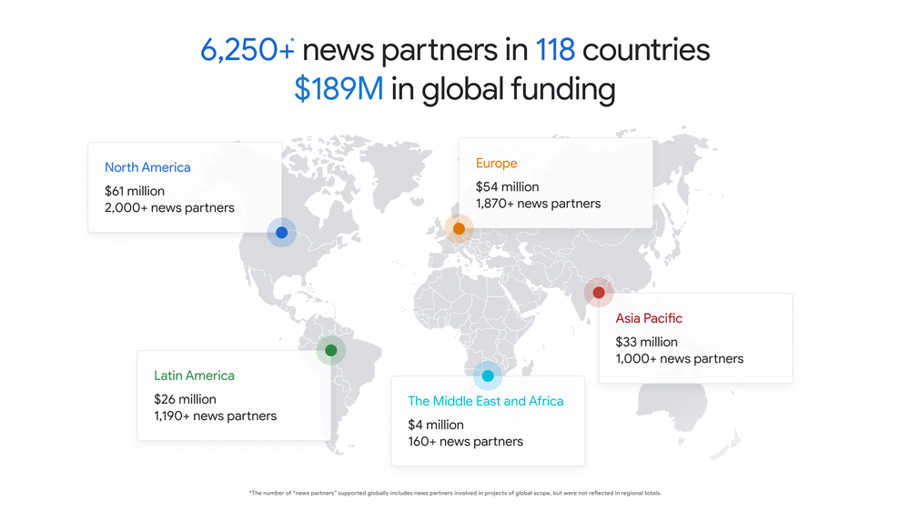 The Google News Initiative has supported more than 6,250 news partners in 118 countries through $189 million in global funding, including: $33 million and 1,000+ news partners in Asia Pacific, $54 million and 1,870+ news partners in Europe, $26 million and 1,190+ news partners in Latin America, $4 million and 160+ news partners in the Middle East and Africa, and $61 million and 2,000+ news partners in North America.