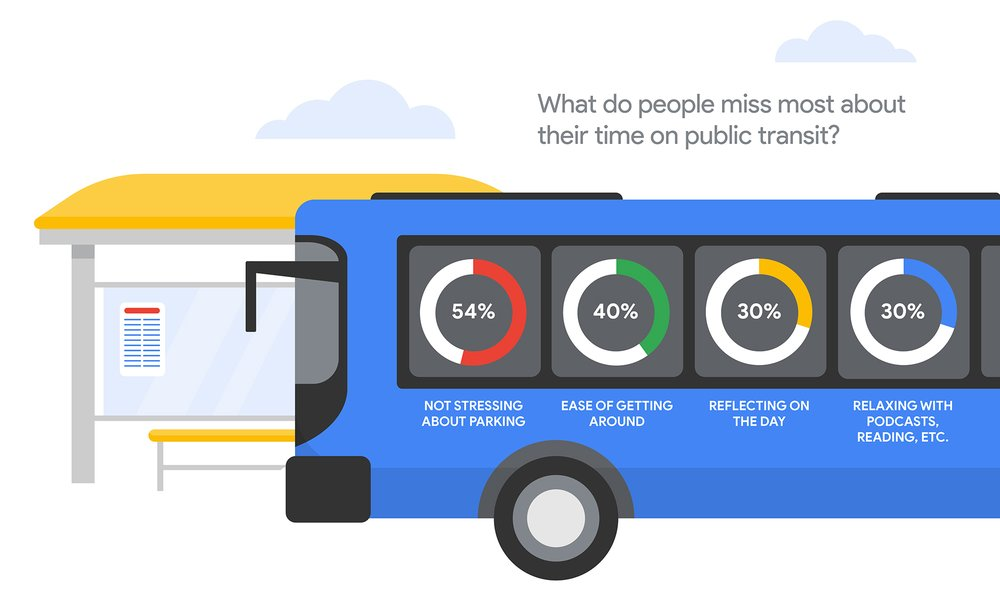 """Infographic that answers """"What do people miss most about their commute?"""" 54% miss not stressing about parking; 40% miss the ease of getting around; 30% miss having time to reflect on their day; and 30% miss listening to podcasts or reading."""