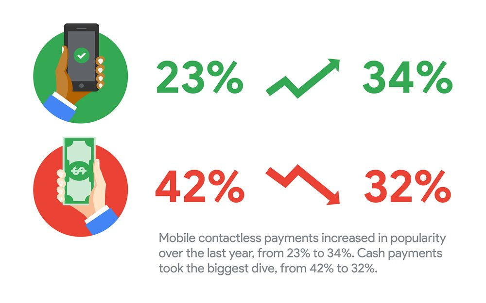 Infographic which shows the increase in popularity for mobile contactless payments, from 23% before the pandemic to 34% in the next 3-6 months. Cash payments took the biggest dive in popularity, from 42% to 32%.