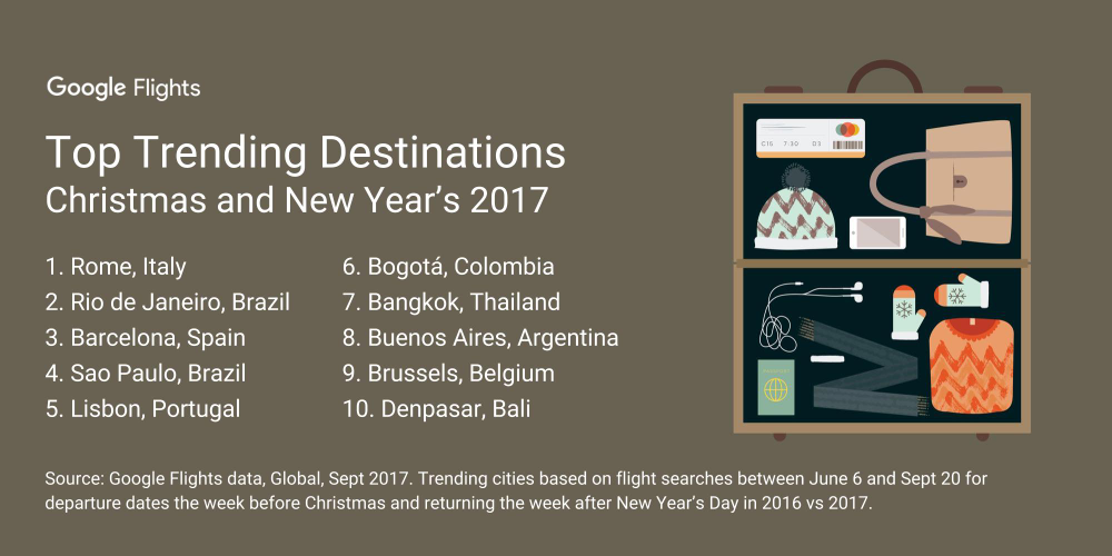 Trending destinations for Christmas and NYE