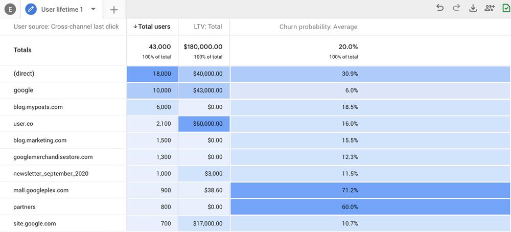 Google_Analytics_predictive_metrics.png