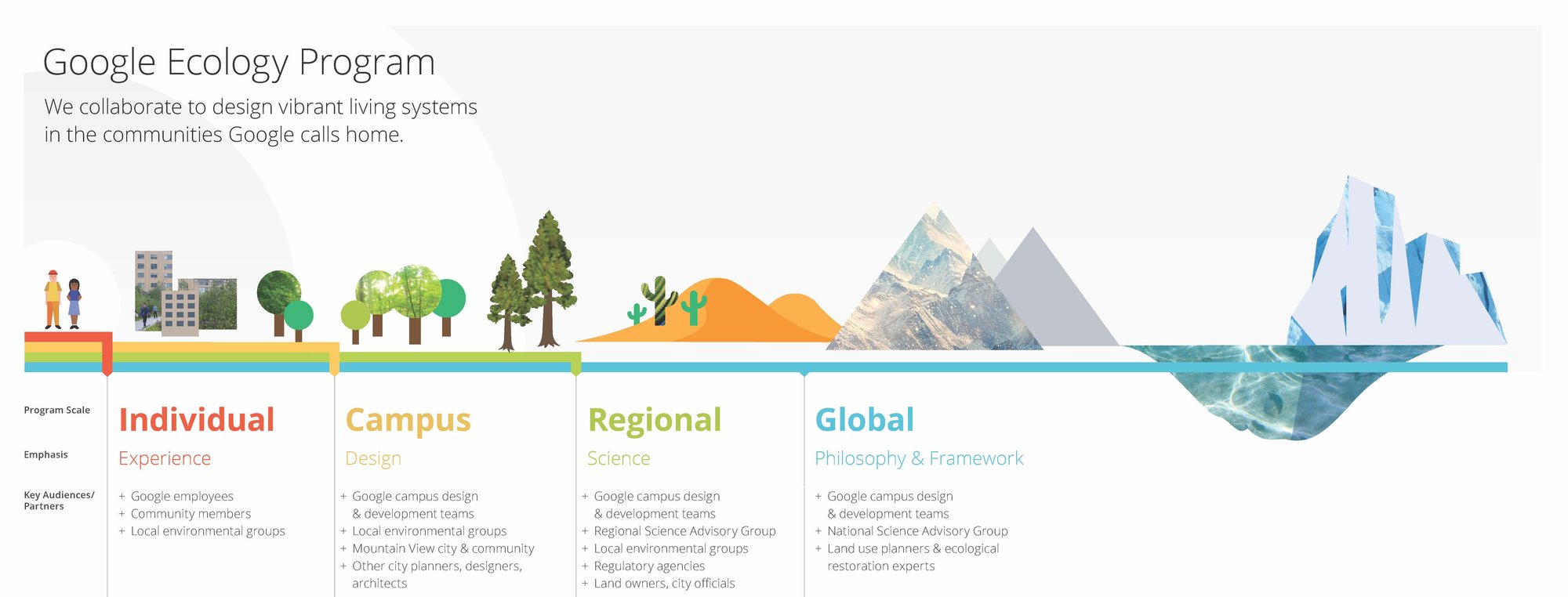 Google Ecology Program Infographic