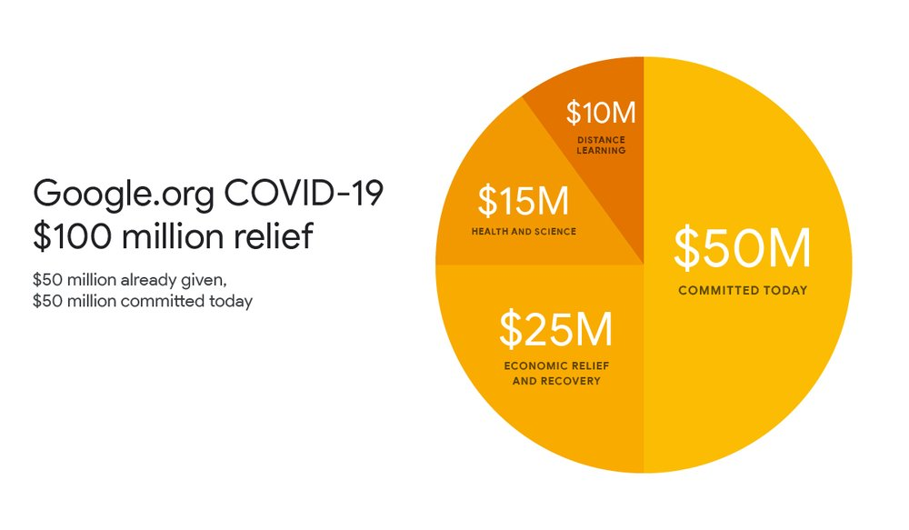 Google.org COVID-19 relief