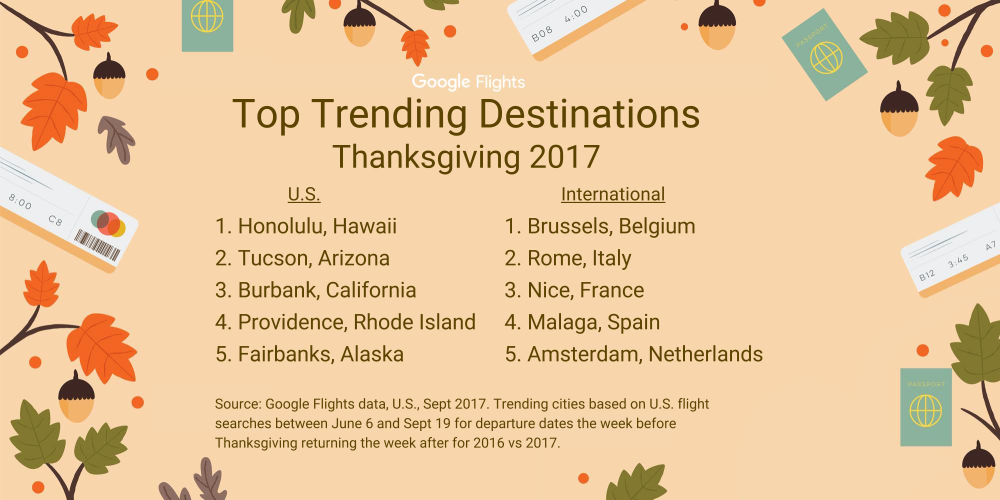 Top Trending Thanksgiving Destinations
