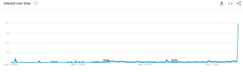 I trend di ricerca per