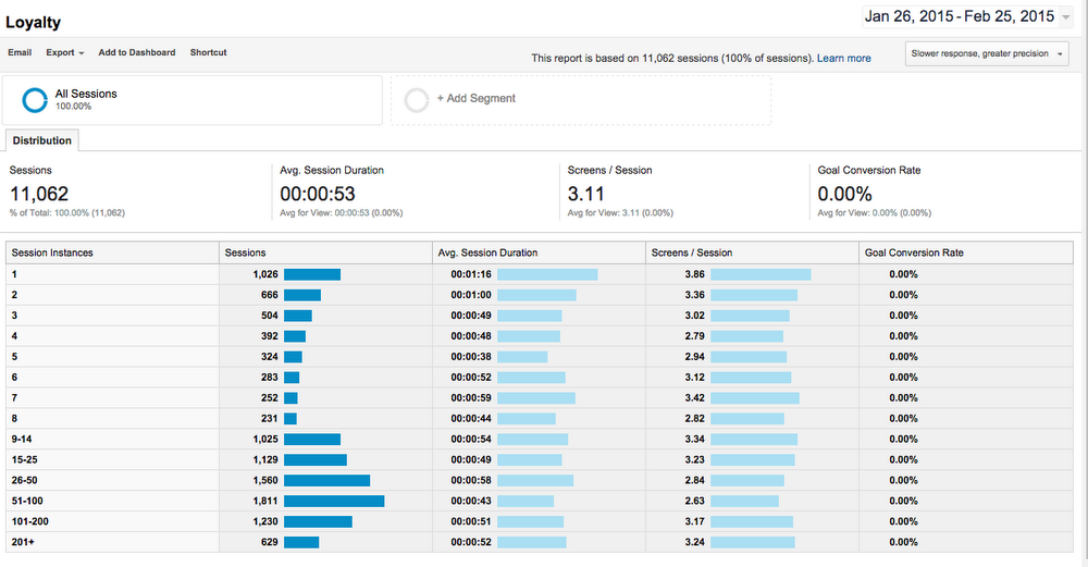 How do you find your most active users and keep them engaged?