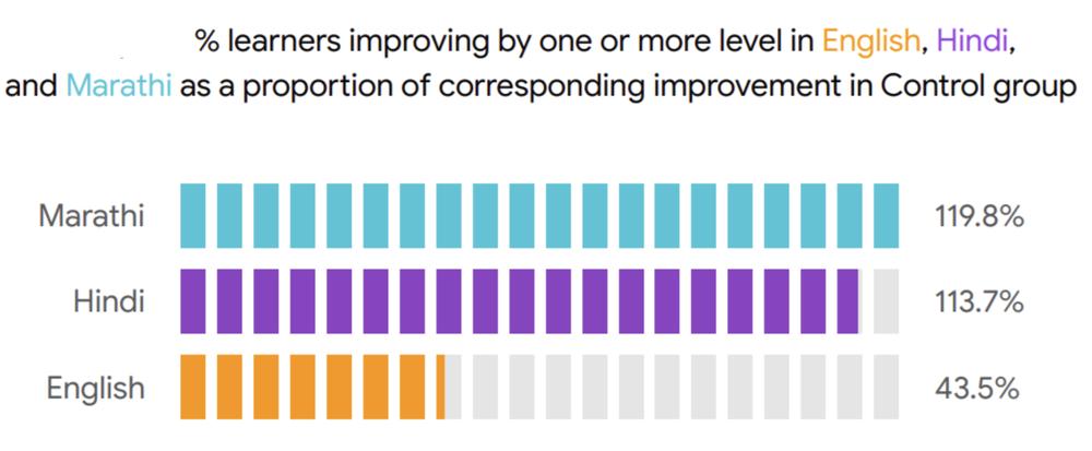 ILD Blog Impact Assessment Image.png