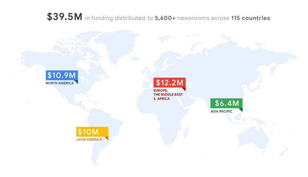 An infographic showing the distribution of funding: $10.9 million in North America, $10 million in Latin America, $12.2 million in Europe, the Middle East and Africa and $6.4 million in Asia Pacific.