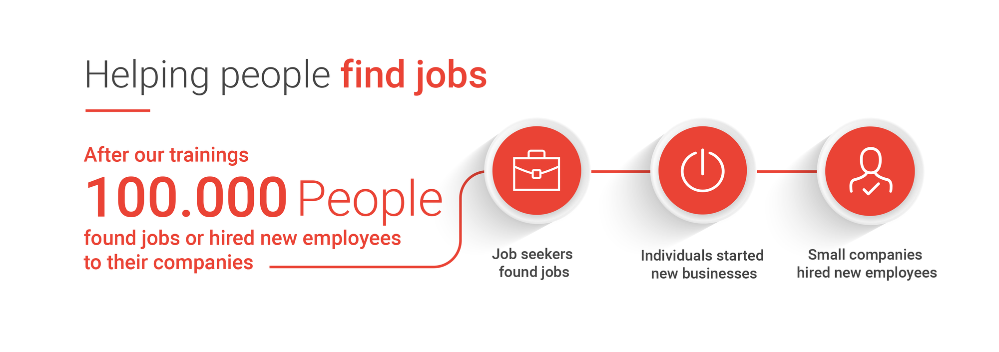 Helping people find jobs