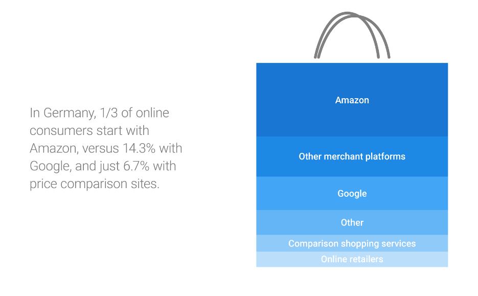 German Online Shopping Behavior