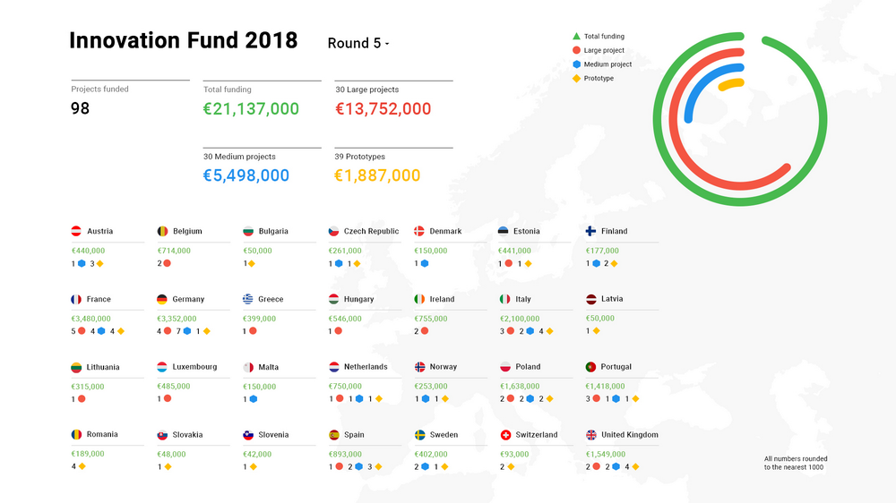 Innovation Fund 2018_Infographic.jpg