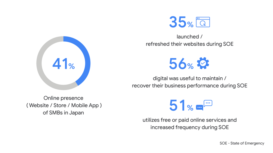 Infographic on Japan SMB research