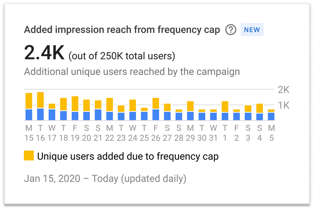 This screen shows what the frequency management value quantification dashboard looks like. It shows the total number of added reach coming from frequency capping. A bar chart is split in two colors: the yellow portion shows the number of unique users reached thanks to effective cross-channel frequency management.