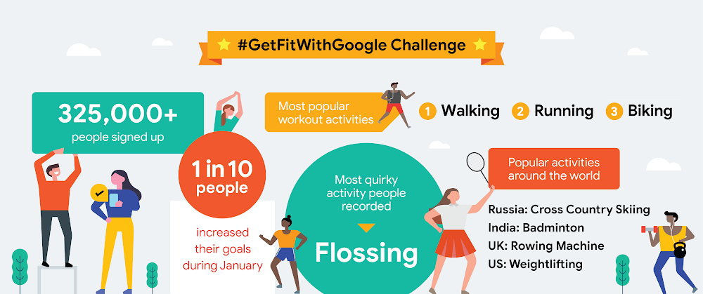 Get Fit With Google infographic