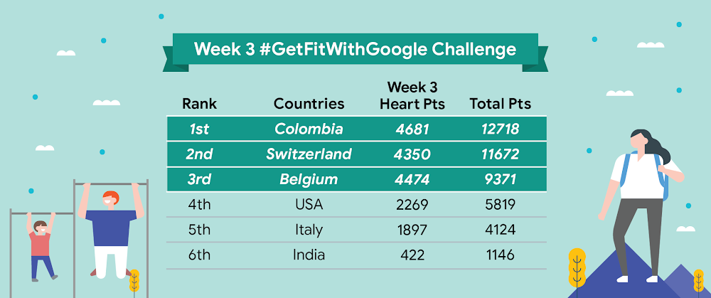 Get Fit With Google leaderboard, week 3