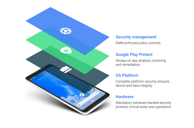 A graphic depicting the layers of Android security