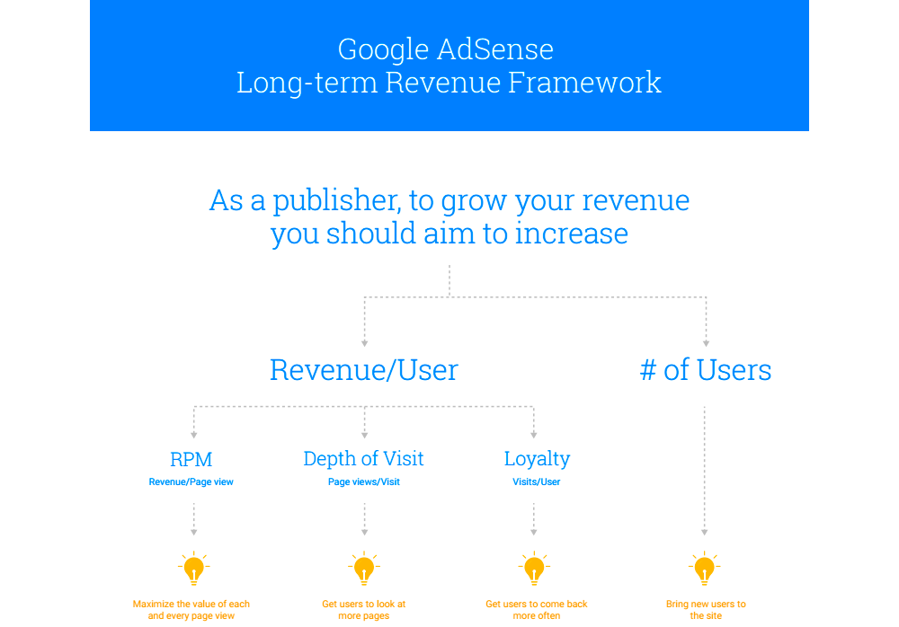 AdSense Beginner's Frequently Asked Questions-3