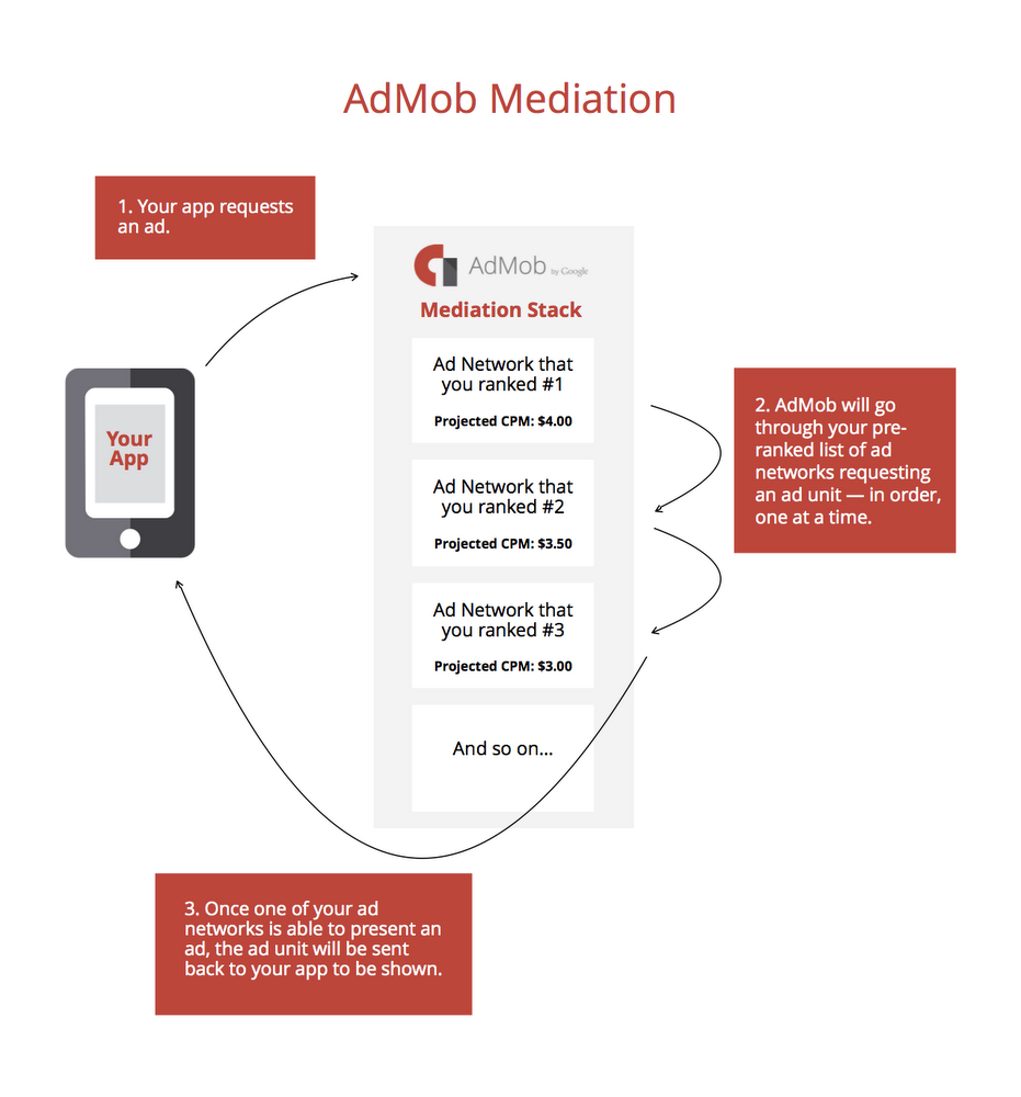 Lowdown: How to Optimize Mediation for your App Part 1