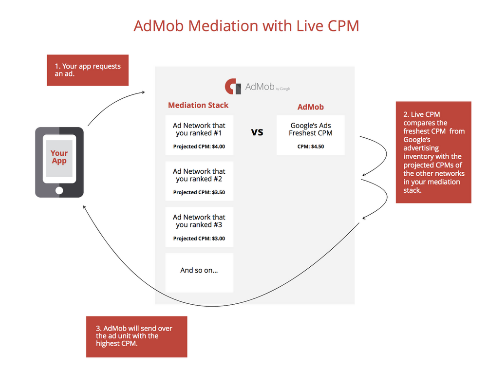 Lowdown: How to Optimize Mediation for your App Part 1 2