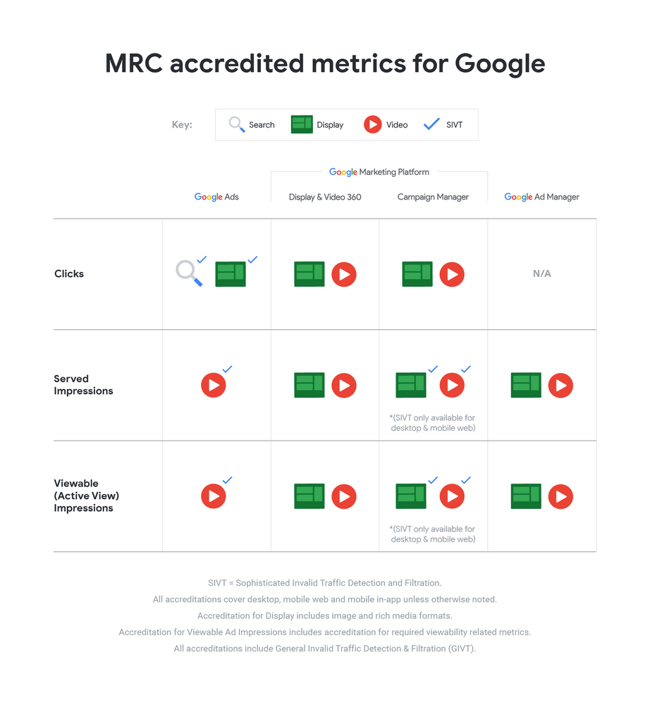 MRC Accreditations