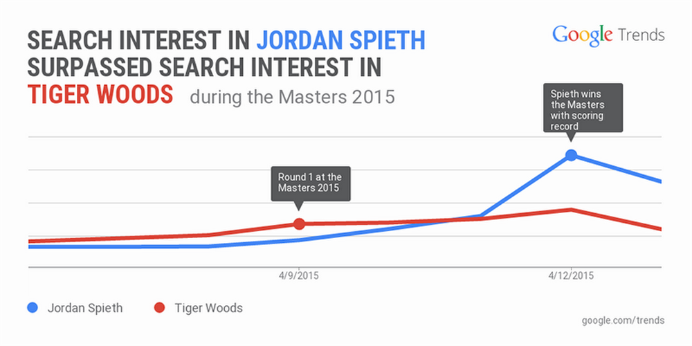 Masters-2015-search-interest.width-1024.png