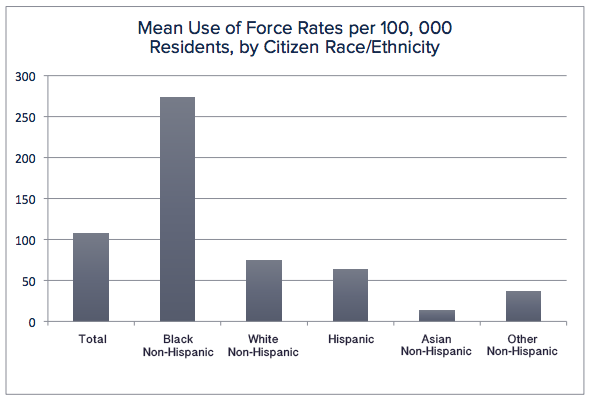 MeanUse Force Rates.png