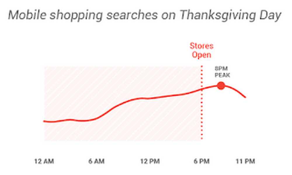 Mobile Shopping Searches on T-Giving Day.png