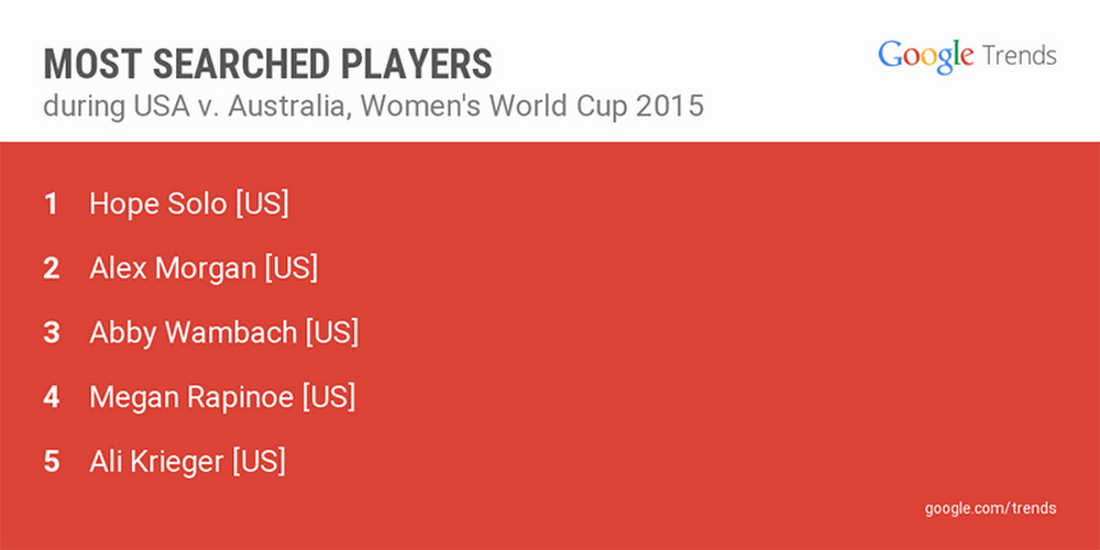 Most-searched-players.width-1024.png