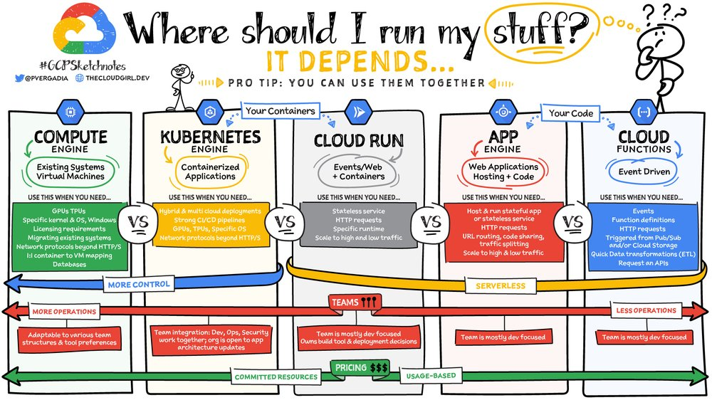 "Example from the GCP Sketchnotes series created by Priyanka. At the top of the cartoon-style page is the title ""Where should I run my stuff?...it depends"" followed by comparisons of the pros and cons of the different options, which are: Compute Engine, Kubernetes Engine, Cloud Run, App Engine and Cloud Function."