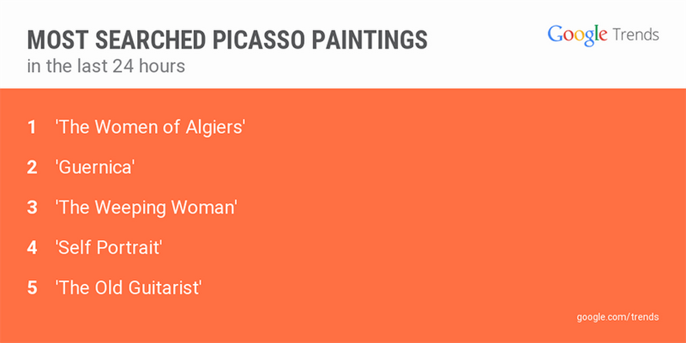 Picasso-searches.width-1024.png
