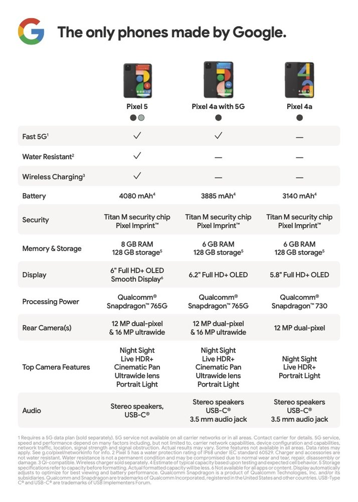 Image shows a comparison chart comparing the Pixel 5, Pixel 4a with 5G and Pixel 4.