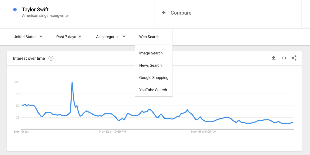 More realtime data on Google Trends