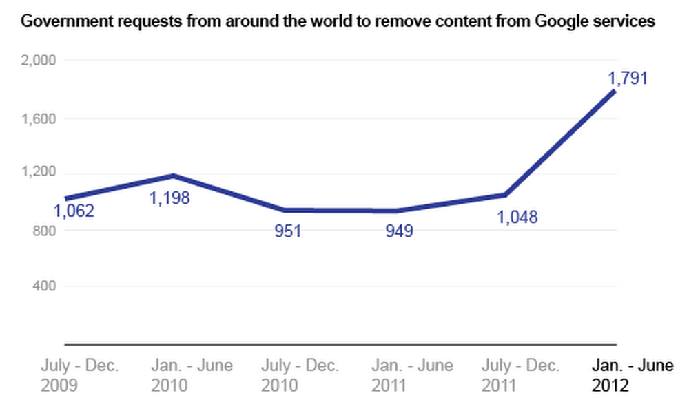 Remove content chart