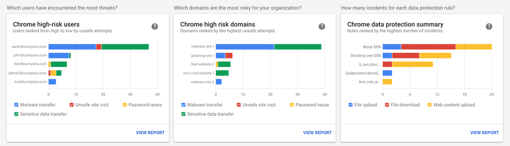 "Three bar charts labeled ""Chrome high risk users,"" ""Chrome high risk domains,"" and ""Chrome data protection summary."""