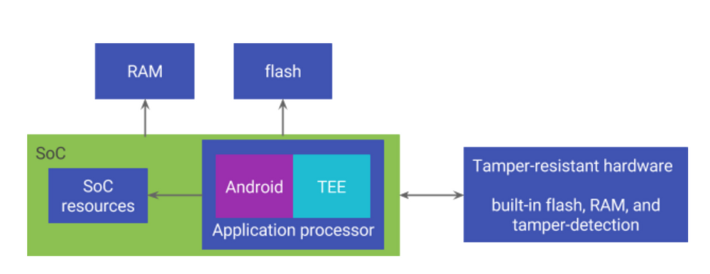 How the Pixel 2's security module delivers enterprise-grade