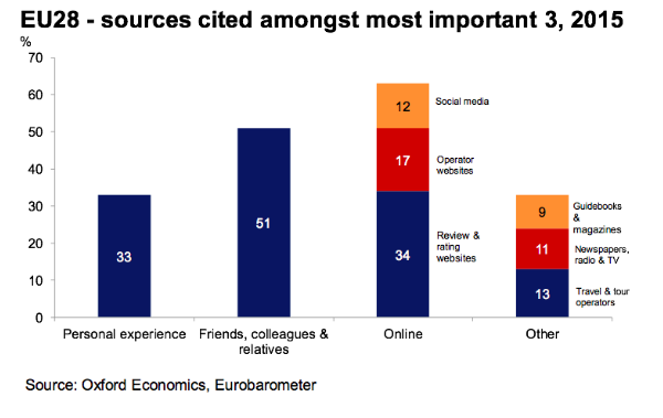 EU28 - sources cited amongst most important 3, 2015