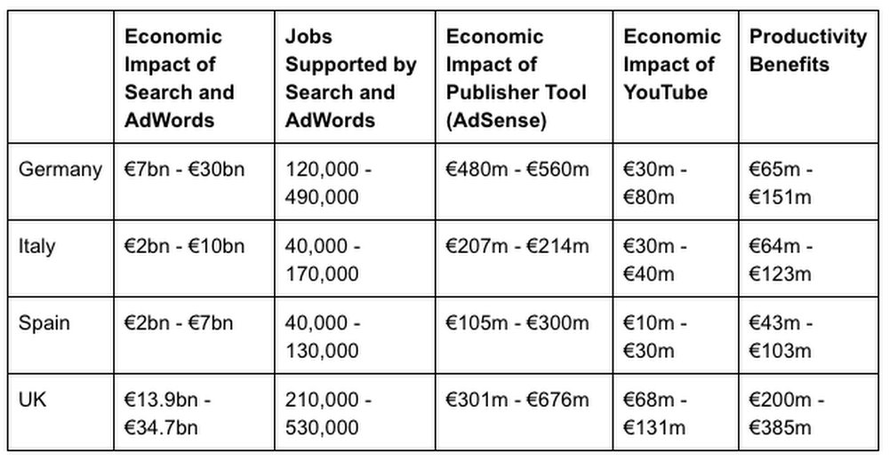 chart of google's economic impact