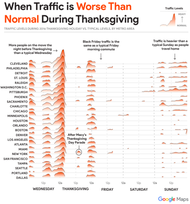 Spend extra time across the desk (not in site visitors) this Thanksgiving