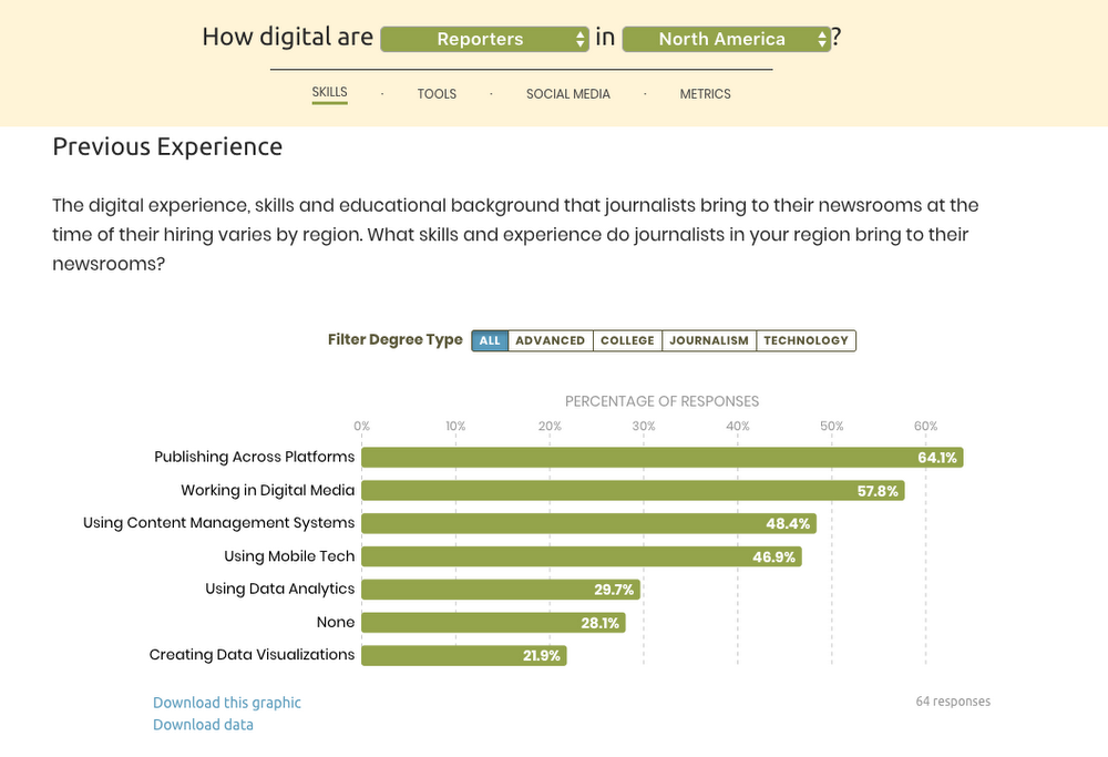 Find out how journalists across the world use technology today